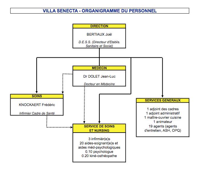 Organigramme administratif ehpad etablissement for Accueil temporaire en maison de retraite